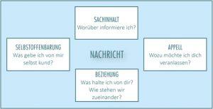 Das Kommunikationsquadrat nach Schulz von Thun (1999) – Persilschein für das Psychologisieren im Rahmen von Rhetorik-Seminaren.