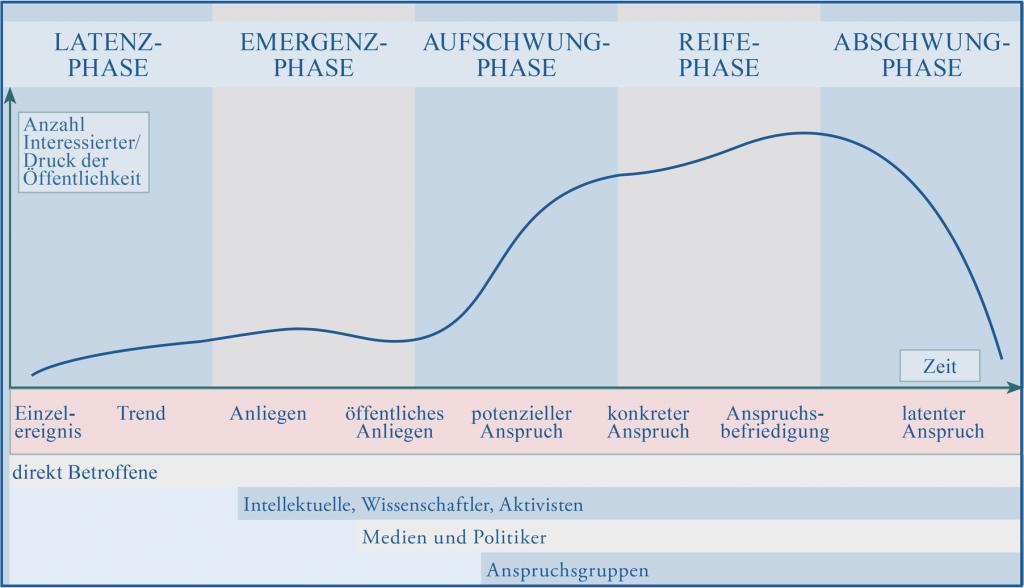 Rhetorische Krise – Issue-Lebenszyklus